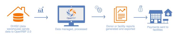 openrbf-process